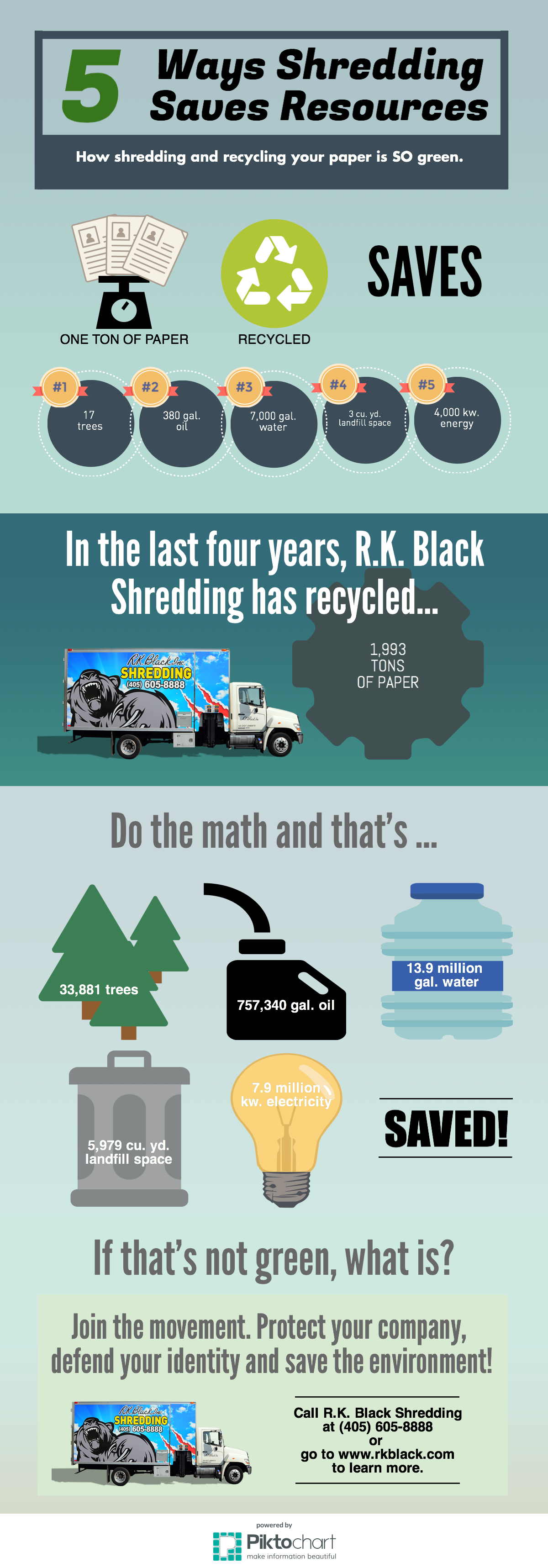 Infographic of 5 ways R.K. Black Shredding saves resources through recycling in Oklahoma City, OK