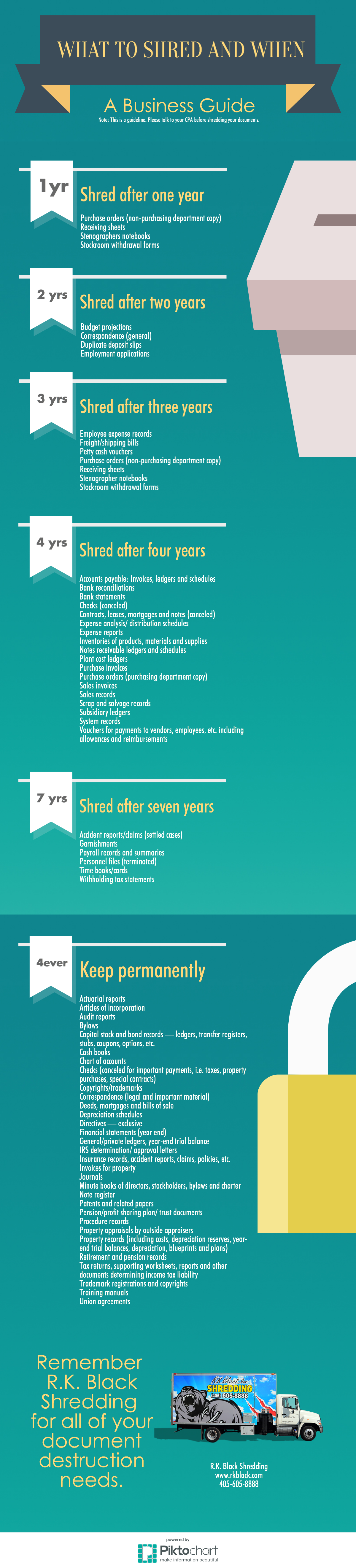 Infographic: Documents to keep, documents to destroy and when. Click to download PDF.
