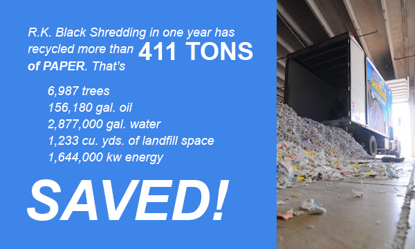 Graphic showing resources saved by shredding and recycling 411 tons of paper.